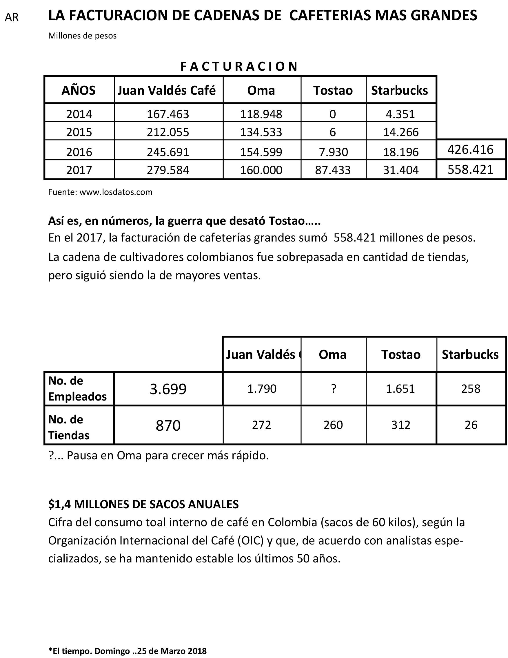 Facturacion tostao-juan-valdez